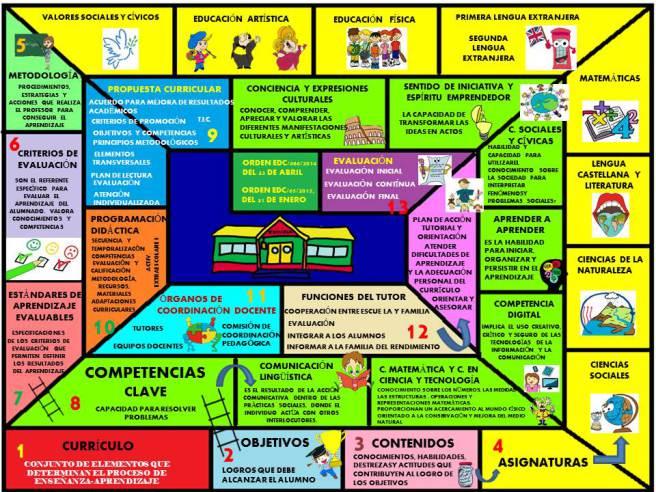 fundamentos Educacion Primaria_GEma Rincon