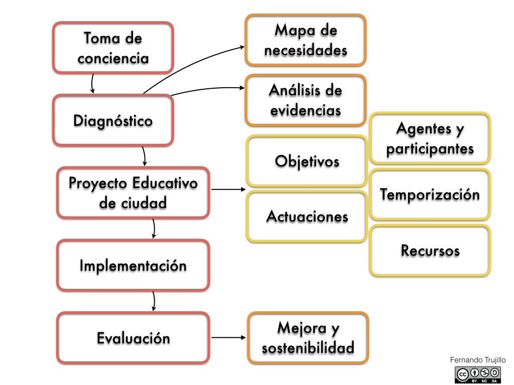 PEC_diagrama